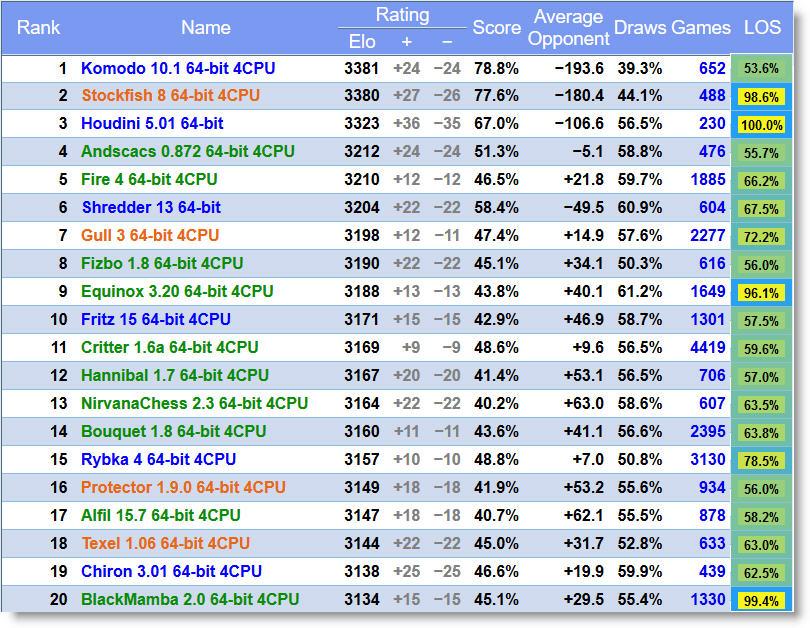 campeonato-de-motores-de-ajedrez_ranking